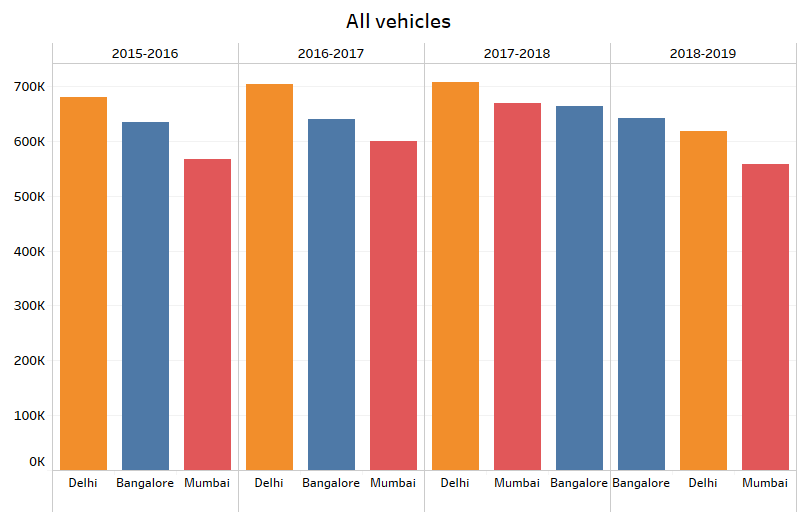 Here's why Bangalore has more traffic than Delhi and Mumbai