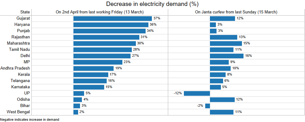 What a total lockdown means for electricity demand