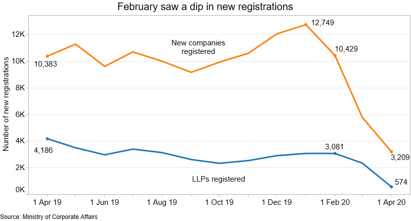What happened to new company registrations in the lockdown?