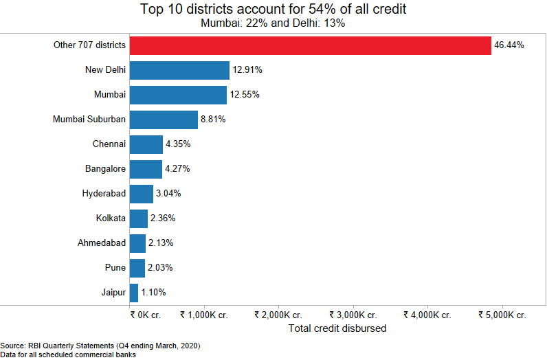 The landscape of deposits and credit disbursal in India