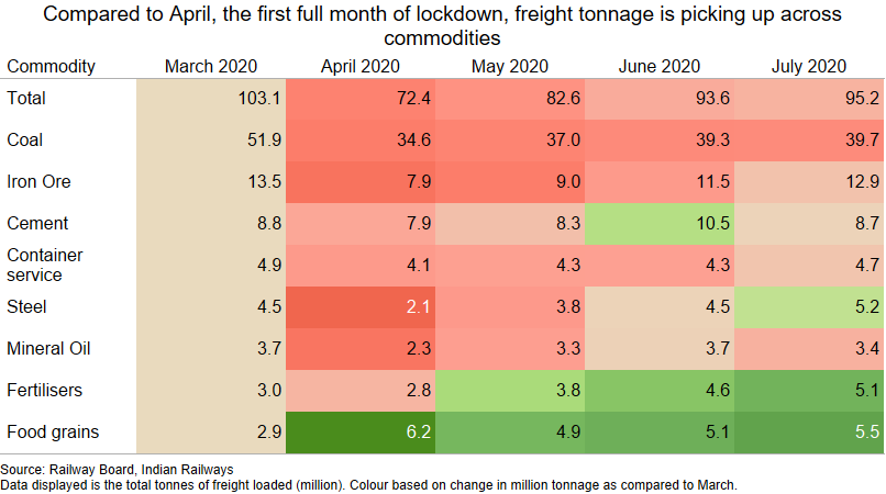 What the Railways freight data says about economic recovery